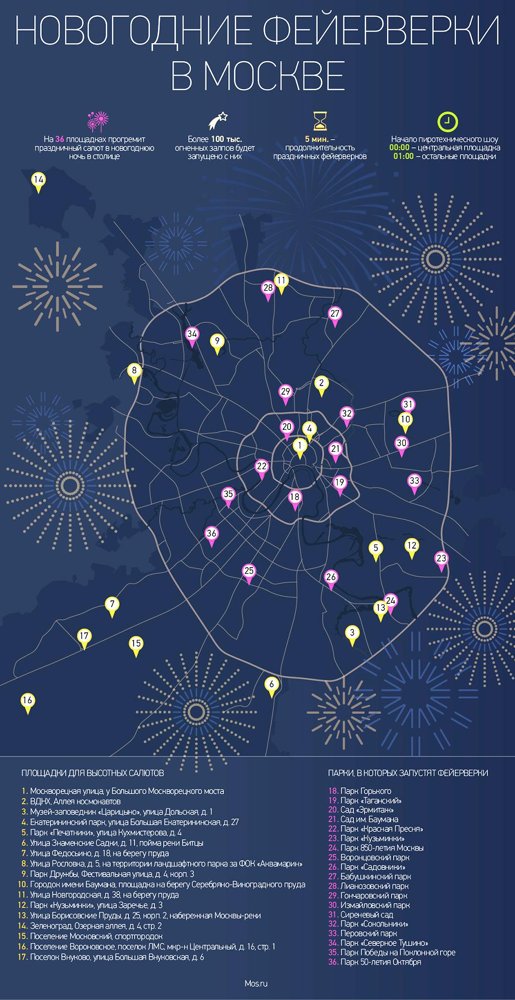 Новогодние фейерверки запустят с 36 площадок
