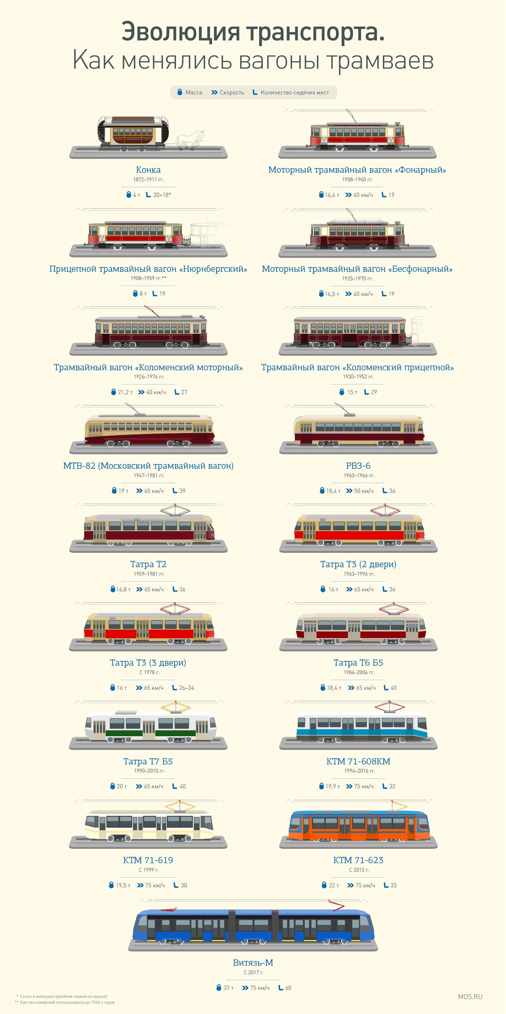 Долгий путь к «Витязям», или Как менялся московский трамвай