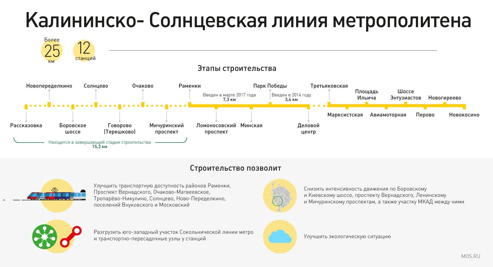 Московские палаты: как будет выглядеть станция метро «Новопеределкино»