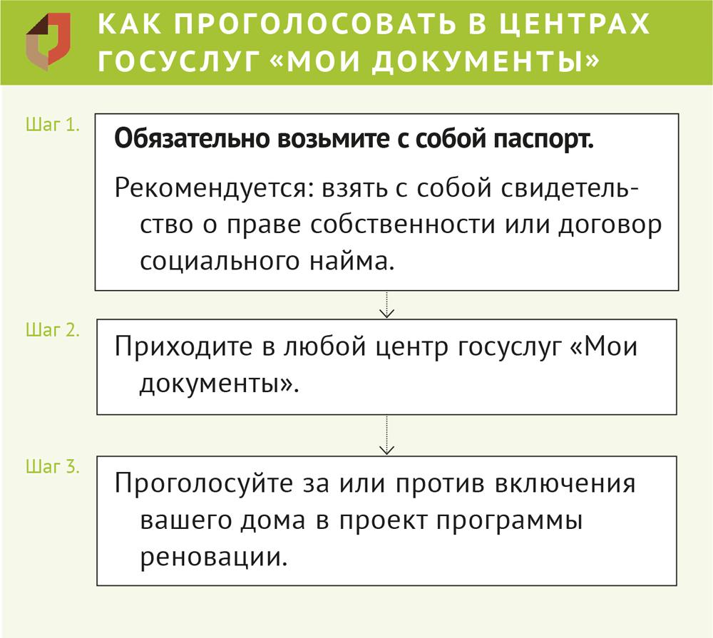 Открылось голосование: как отдать голос по проекту программы реновации. Официальный сайт Мэра Москвы