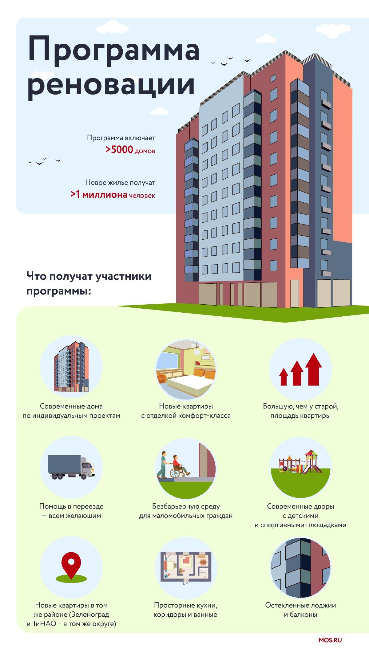 Опубликован график расселения домов по реновации в Марфино