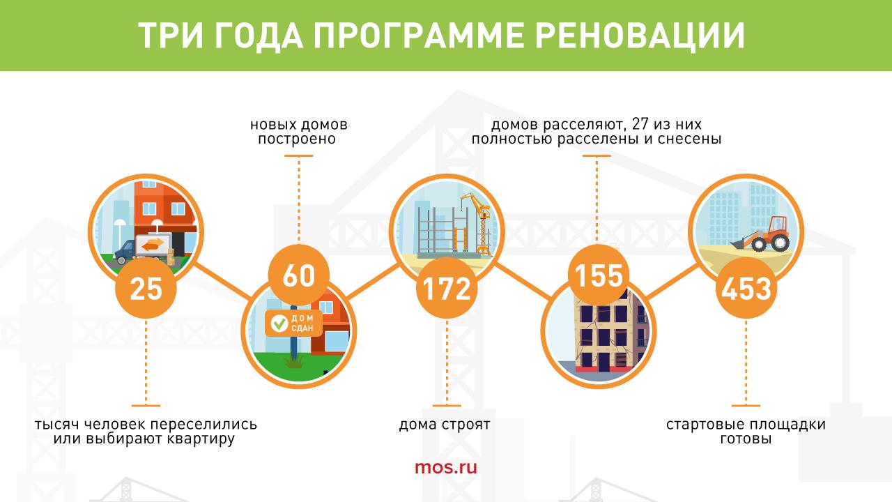 Опубликованы этапы переезда по программе реновации