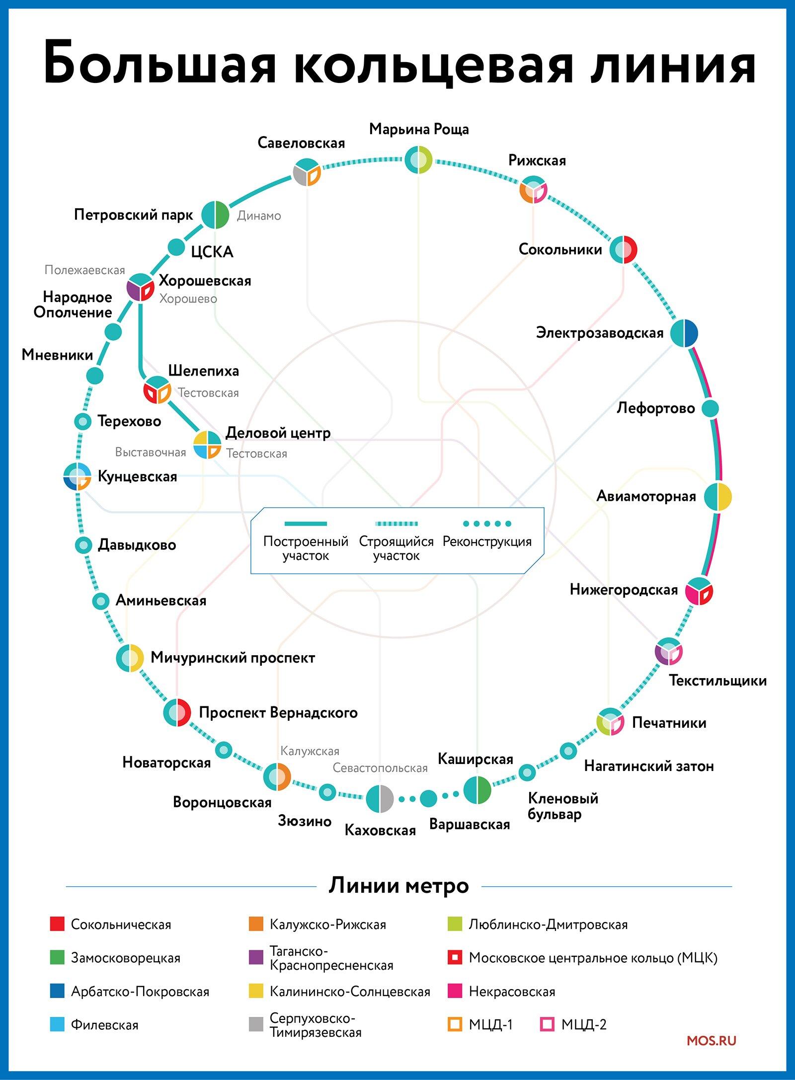 Сергей Собянин  о развитии транспортной системы Москвы