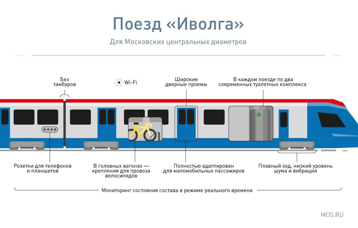 Новые станции метро и первые МЦД: как Москва будет развивать рельсовый транспорт