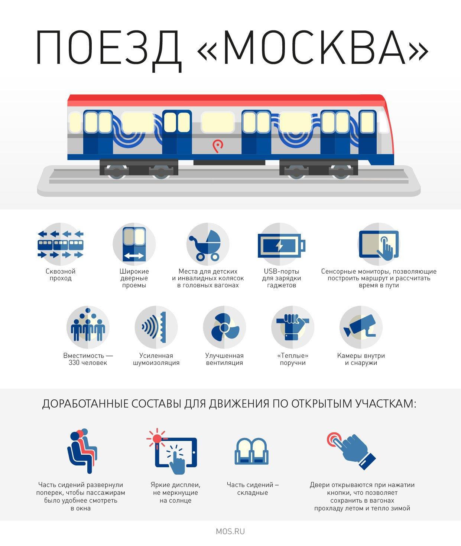 Более двух третей москвичей постоянно пользуются общественным транспортом